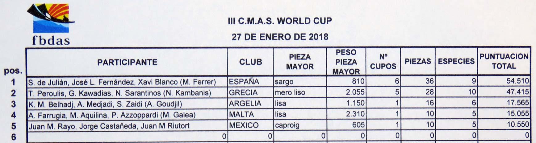 Victoria de España en la III CMAS World Cup